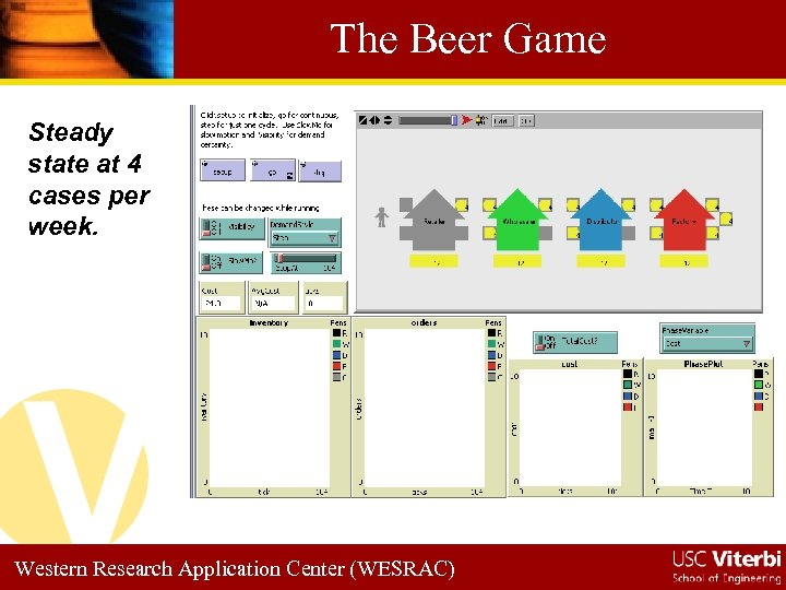 The Beer Game Steady state at 4 cases per week. Western Research Application Center