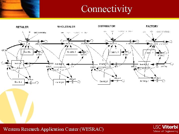 Connectivity Western Research Application Center (WESRAC)