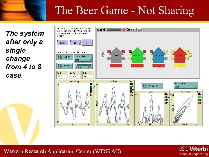 The Beer Game - Not Sharing The system after only a single change from