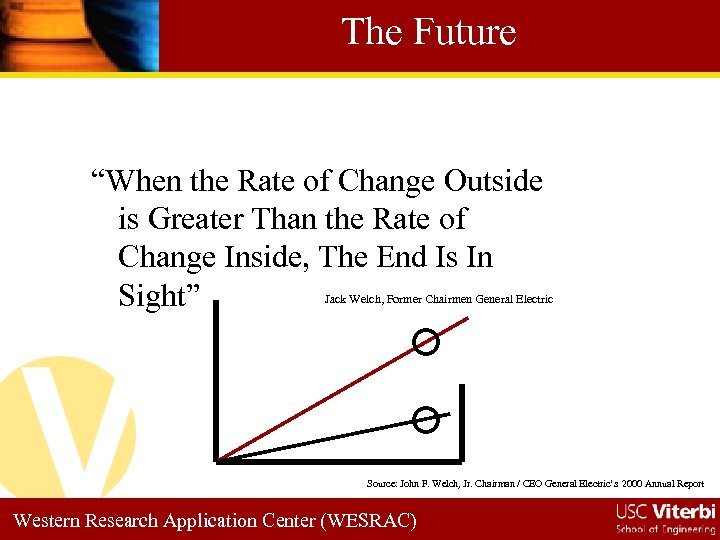 """The Future """"When the Rate of Change Outside is Greater Than the Rate of"""