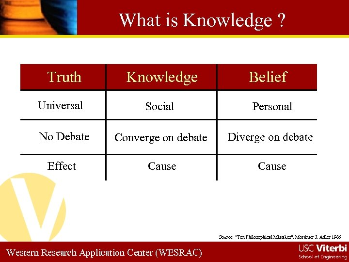 What is Knowledge ? Truth Universal Knowledge Belief Social Personal No Debate Converge on