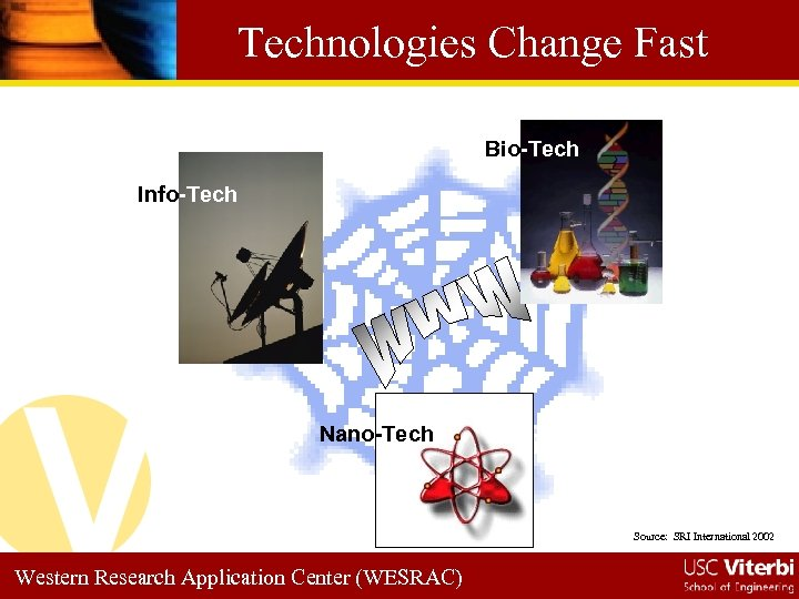 Technologies Change Fast Bio-Tech Info-Tech Nano-Tech Source: SRI International 2002 Western Research Application Center