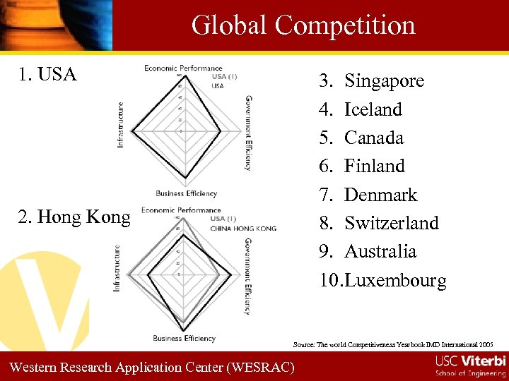 Global Competition 1. USA 3. Singapore 4. Iceland 5. Canada 6. Finland 7. Denmark