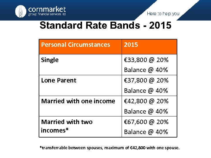 Standard Rate Bands - 2015 Personal Circumstances 2015 Single € 33, 800 @ 20%