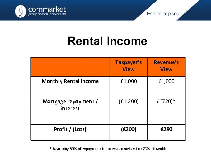 Rental Income Taxpayer's View Revenue's View Monthly Rental Income € 1, 000 Mortgage repayment
