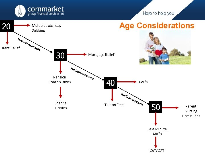 20 Age Considerations Multiple Jobs, e. g. Subbing Me dic Rent Relief al ex