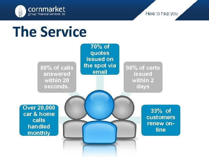 The Service 80% of calls answered within 20 seconds. Over 20, 000 car &