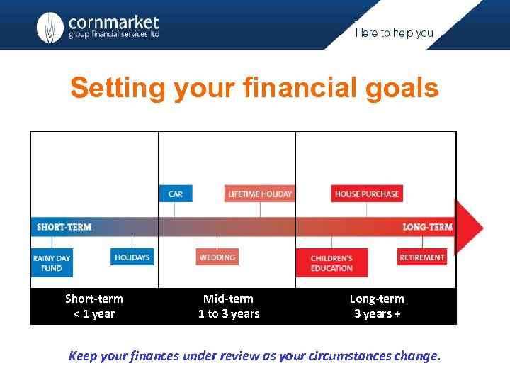 Setting your financial goals Short-term < 1 year Mid-term 1 to 3 years Long-term