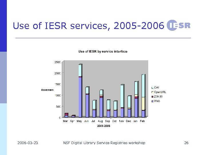 Use of IESR services, 2005 -2006 -03 -23 NSF Digital Library Service Registries workshop