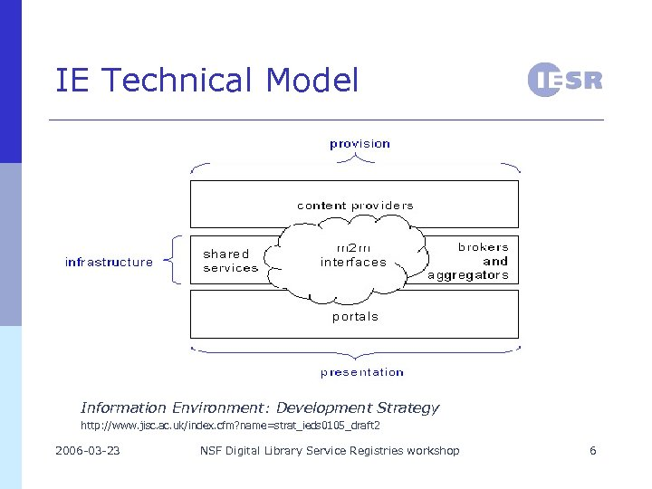 IE Technical Model Information Environment: Development Strategy http: //www. jisc. ac. uk/index. cfm? name=strat_ieds