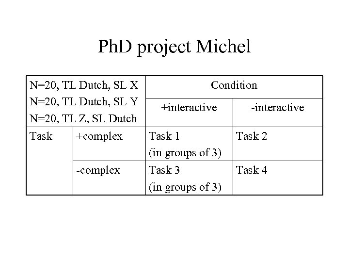 Ph. D project Michel N=20, TL Dutch, SL X N=20, TL Dutch, SL Y