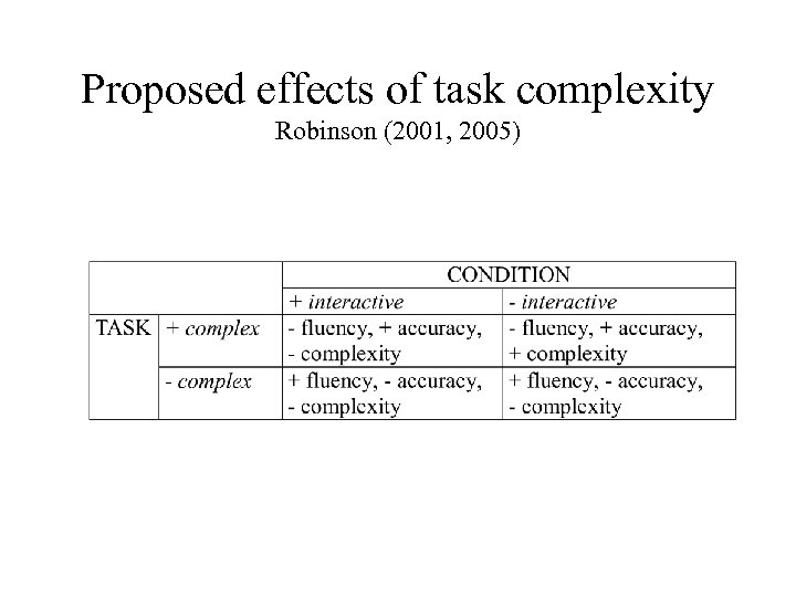 Proposed effects of task complexity Robinson (2001, 2005)