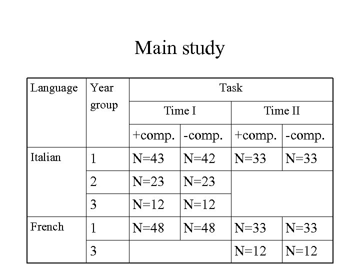 Main study Language Year group Task Time II +comp. -comp. Italian N=43 N=42 2