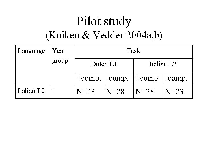Pilot study (Kuiken & Vedder 2004 a, b) Language Year group Task Dutch L