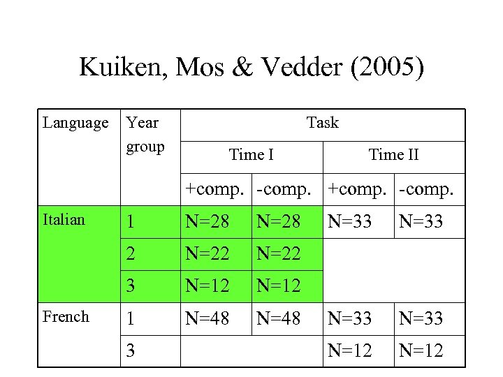 Kuiken, Mos & Vedder (2005) Language Year group Task Time II +comp. -comp. Italian