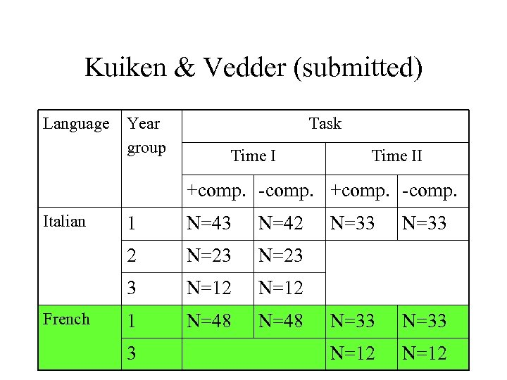 Kuiken & Vedder (submitted) Language Year group Task Time II +comp. -comp. Italian N=43