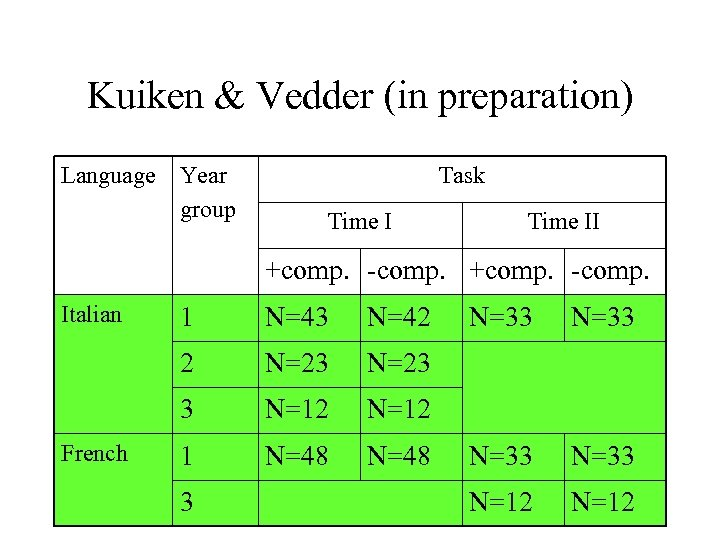 Kuiken & Vedder (in preparation) Language Year group Task Time II +comp. -comp. Italian