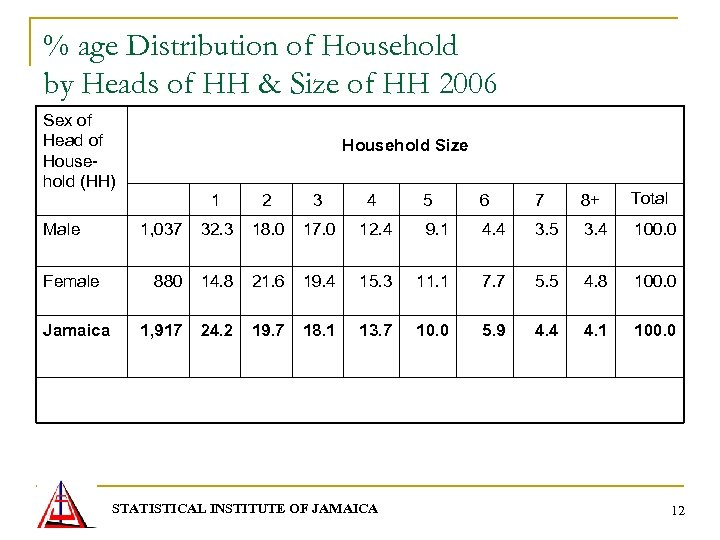 % age Distribution of Household by Heads of HH & Size of HH 2006