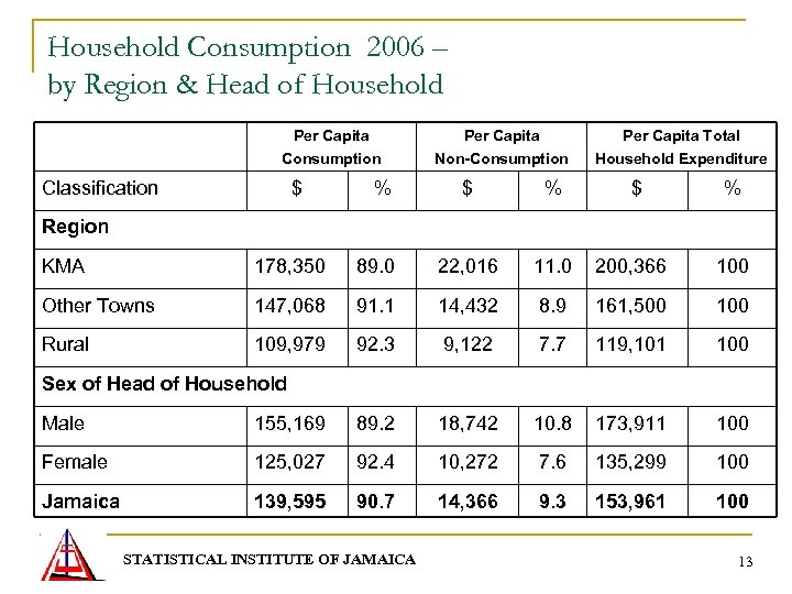 Household Consumption 2006 – by Region & Head of Household Per Capita Consumption Classification