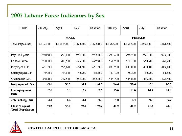 2007 Labour Force Indicators by Sex January ITEM April July October January MALE Total