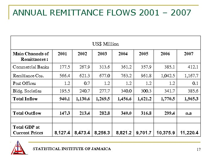 ANNUAL REMITTANCE FLOWS 2001 – 2007 US$ Million Main Channels of Remittances : 2001
