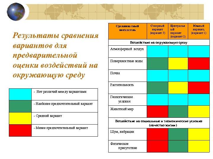 Результаты сравнения вариантов для предварительной оценки воздействий на окружающую среду Сравниваемый показатель Северный вариант