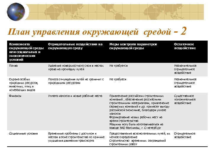 План управления окружающей средой - 2 Компонента окружающей среды или социальных и экономических условий