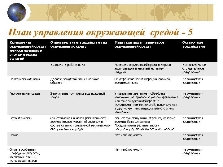 План управления окружающей средой - 5 Компонента окружающей среды или социальных и экономических условий