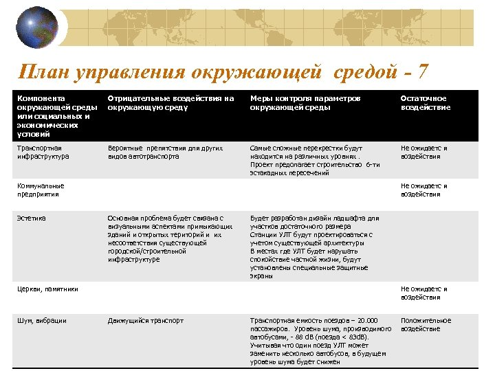 План управления окружающей средой - 7 Компонента окружающей среды или социальных и экономических условий