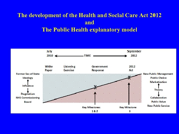 The development of the Health and Social Care Act 2012 and The Public Health