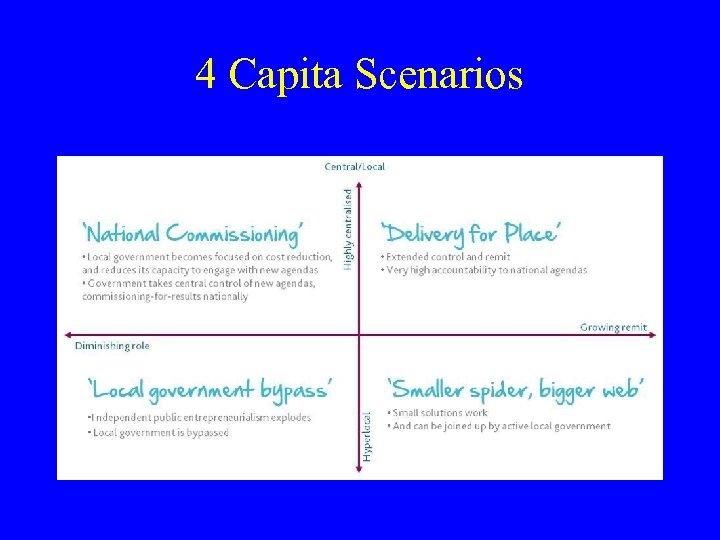 4 Capita Scenarios