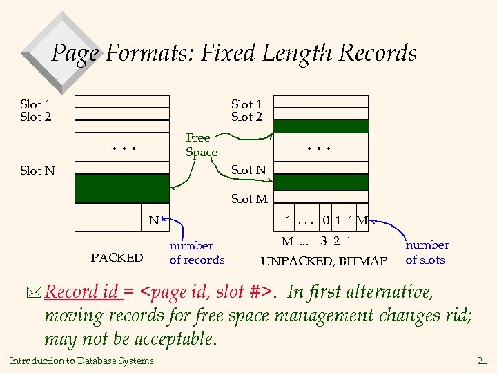 Page Formats: Fixed Length Records Slot 1 Slot 2 Free Space . . .