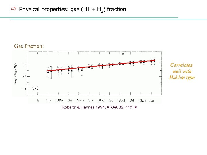ð Physical properties: gas (HI + H 2) fraction Gas fraction: Correlates well with