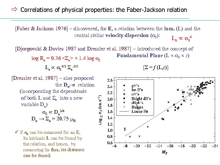 ð Correlations of physical properties: the Faber-Jackson relation [Faber & Jackson 1976] – discovered,