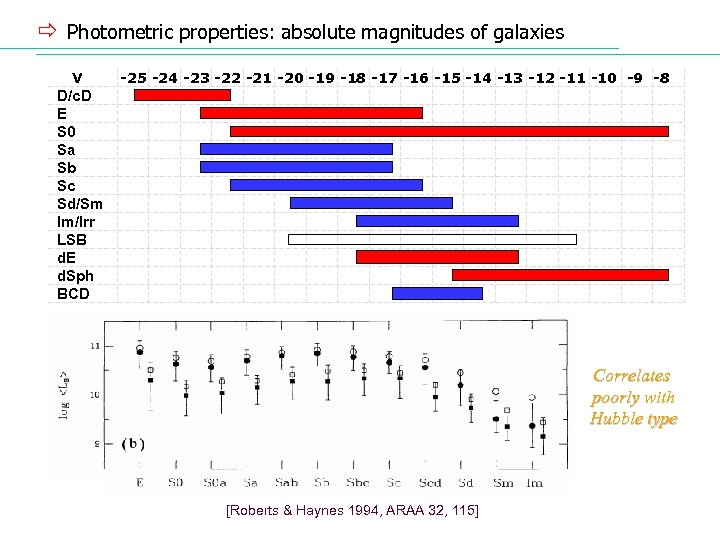 ð Photometric properties: absolute magnitudes of galaxies V -25 -24 -23 -22 -21 -20