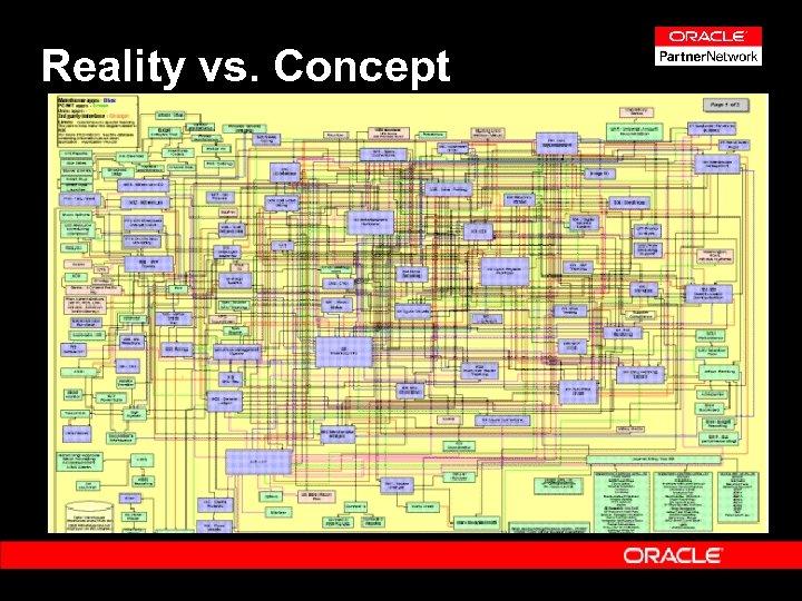 Reality vs. Concept