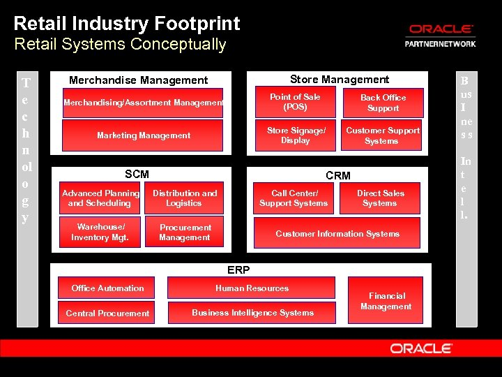 Retail Industry Footprint Retail Systems Conceptually T e c h n ol o g