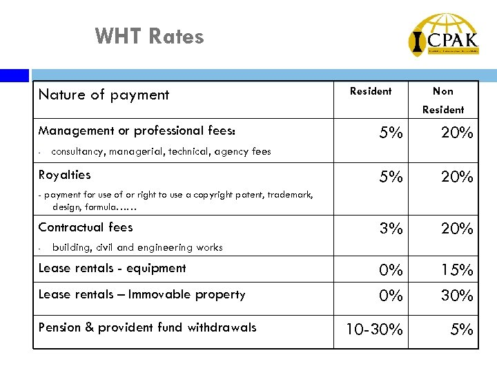 WHT Rates Nature of payment Management or professional fees: - Resident Non Resident 5%