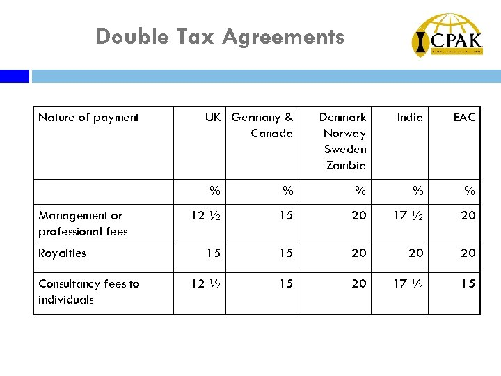 Double Tax Agreements Nature of payment UK Germany & Canada Denmark Norway Sweden Zambia