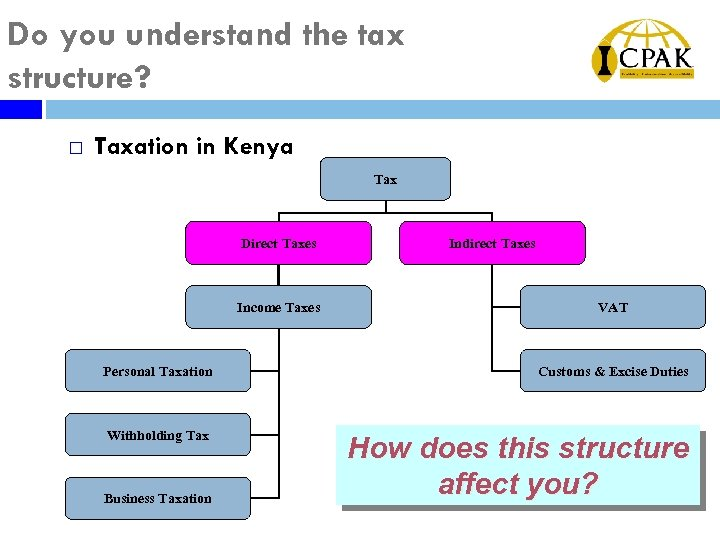 Do you understand the tax structure? ¨ Taxation in Kenya Tax Direct Taxes Income