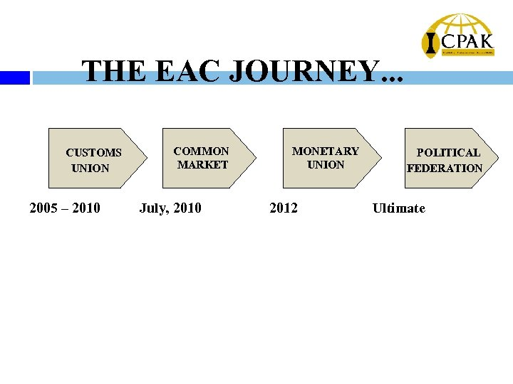 THE EAC JOURNEY. . . CUSTOMS UNION 2005 – 2010 COMMON MARKET July, 2010