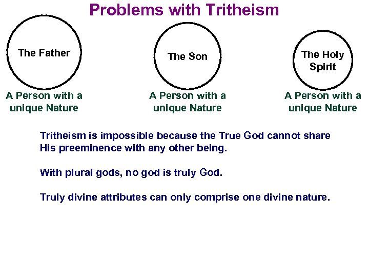 Problems with Tritheism The Father The Son The Holy Spirit A Person with a