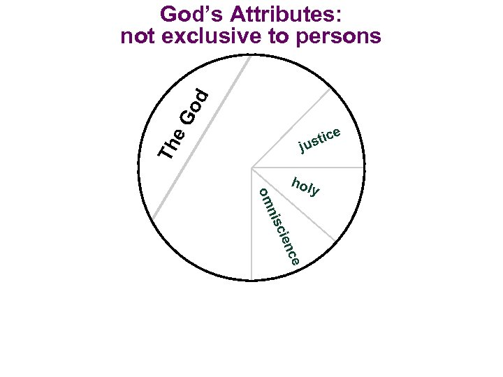 e. G od God's Attributes: not exclusive to persons e Th ic ust j