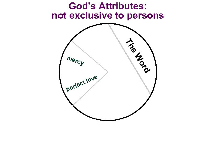 God's Attributes: not exclusive to persons erfe p e lov ct d or cy