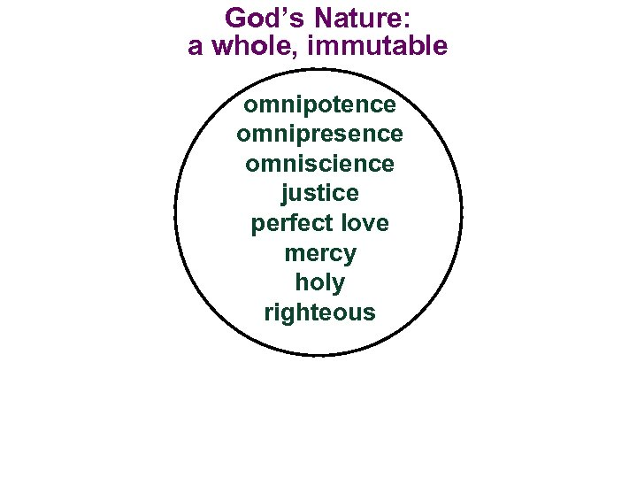 God's Nature: a whole, immutable omnipotence omnipresence omniscience justice perfect love mercy holy righteous