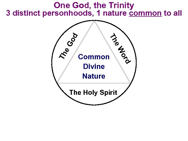 One God, the Trinity e. G Th Common Divine Nature The Holy Spirit d