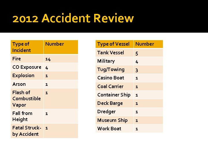 2012 Accident Review Type of Incident Number Fire 14 CO Exposure 4 Explosion 1