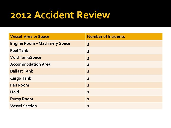 2012 Accident Review Vessel Area or Space Number of Incidents Engine Room – Machinery
