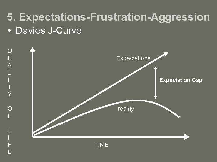 5. Expectations-Frustration-Aggression • Davies J-Curve Q U A L I T Y Expectations Expectation