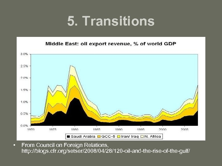 5. Transitions • From Council on Foreign Relations, http: //blogs. cfr. org/setser/2008/04/28/120 -oil-and-the-rise-of-the-gulf/